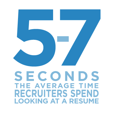 5-7 seconds - the average time recruiters spend looking at a resume