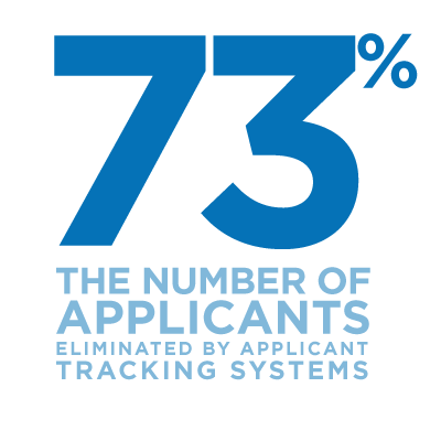 73% the number of applicants eliminated by applicant tracking systems
