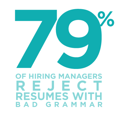 79% of hiring managers reject resumes with bad grammar