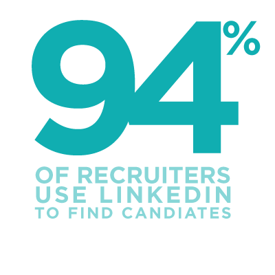 94% of recruiters use LinikedIn to find candidates